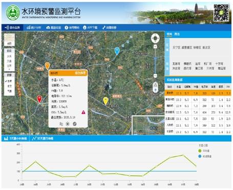 水环境预警监测平台云系统