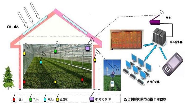 智慧农业领域云系统